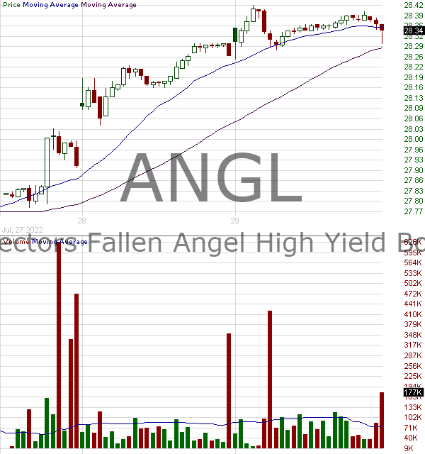 ANGL - VanEck Vectors Fallen Angel High Yield Bond ETF 15 minute intraday candlestick chart with less than 1 minute delay