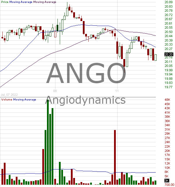 ANGO - AngioDynamics Inc. 15 minute intraday candlestick chart with less than 1 minute delay