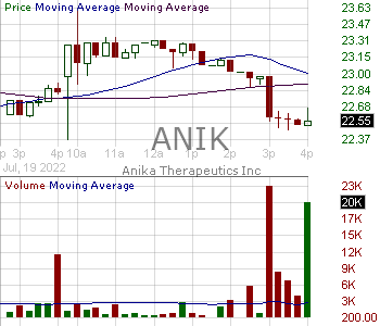 ANIK - Anika Therapeutics Inc. 15 minute intraday candlestick chart with less than 1 minute delay