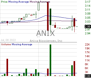ANIX - Anixa Biosciences Inc. 15 minute intraday candlestick chart with less than 1 minute delay
