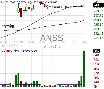 ANSS - ANSYS Inc. 15 minute intraday candlestick chart with less than 1 minute delay