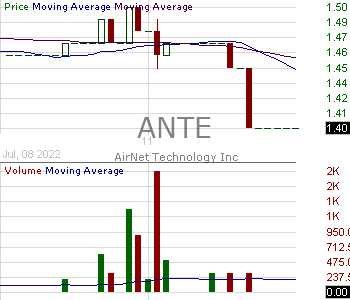 ANTE - AirNet Technology Inc. - ADR each representing ten ordinary shares 15 minute intraday candlestick chart with less than 1 minute delay