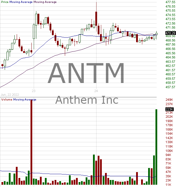 ANTM - Anthem Inc. 15 minute intraday candlestick chart with less than 1 minute delay