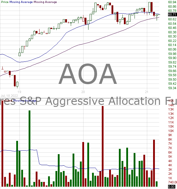 AOA - iShares Core Aggressive Allocation ETF 15 minute intraday candlestick chart with less than 1 minute delay