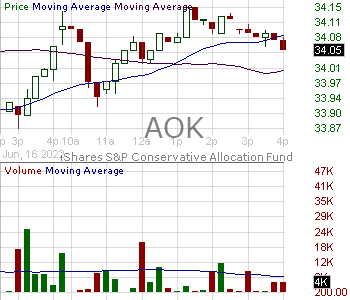 AOK - iShares Core Conservative Allocation ETF 15 minute intraday candlestick chart with less than 1 minute delay