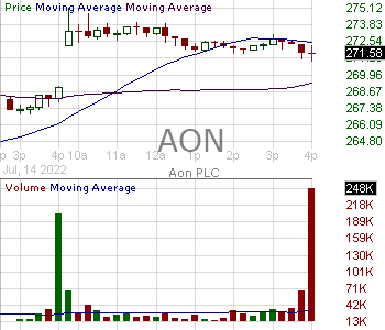 AON - Aon plc Class A Ordinary Shares (Ireland) 15 minute intraday candlestick chart with less than 1 minute delay