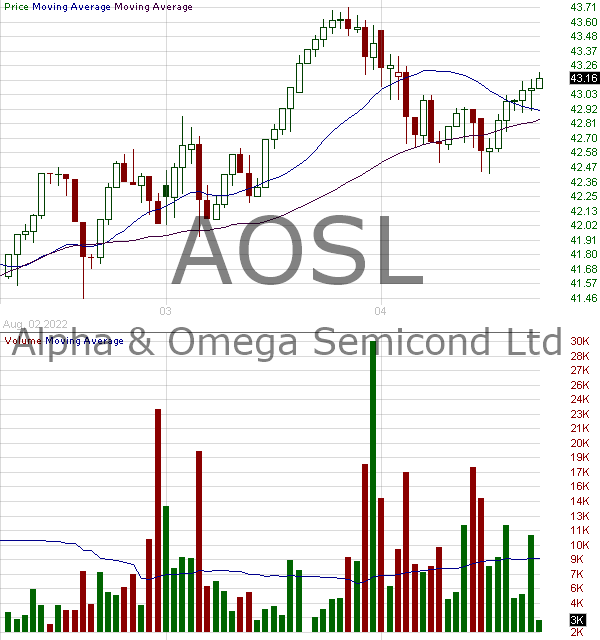 AOSL - Alpha and Omega Semiconductor Limited 15 minute intraday candlestick chart with less than 1 minute delay
