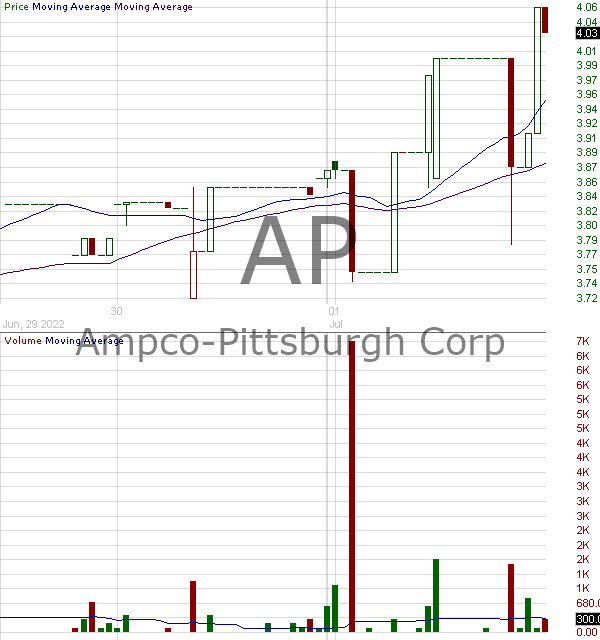 AP - Ampco-Pittsburgh Corporation 15 minute intraday candlestick chart with less than 1 minute delay