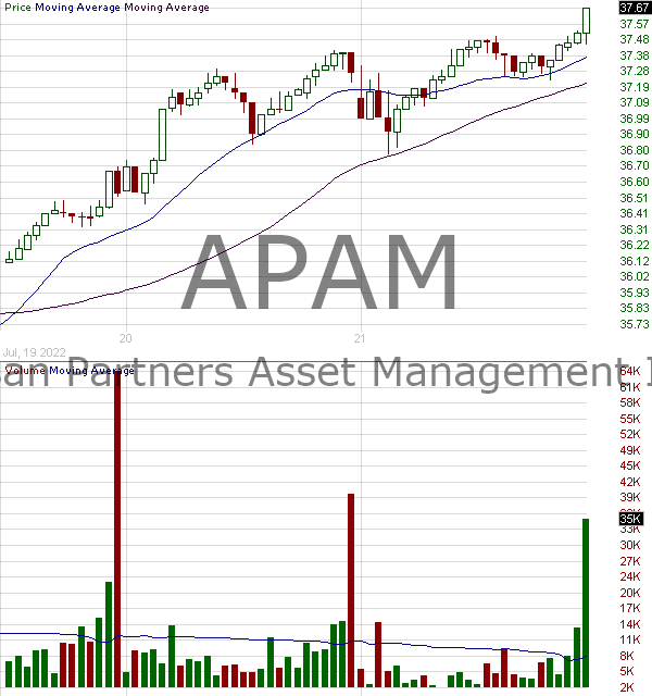 APAM - Artisan Partners Asset Management Inc. Class A 15 minute intraday candlestick chart with less than 1 minute delay