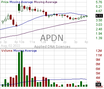 APDN - Applied DNA Sciences Inc. 15 minute intraday candlestick chart with less than 1 minute delay