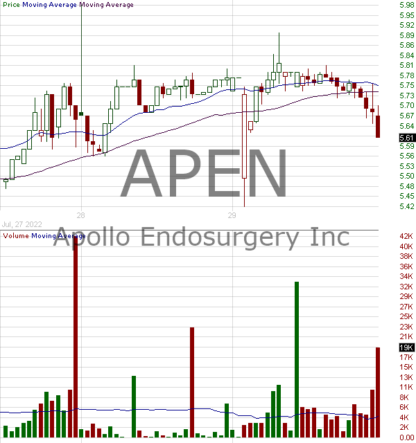 APEN - Apollo Endosurgery Inc. 15 minute intraday candlestick chart with less than 1 minute delay