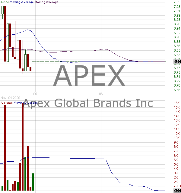 APEX - Apex Global Brands Inc. 15 minute intraday candlestick chart with less than 1 minute delay