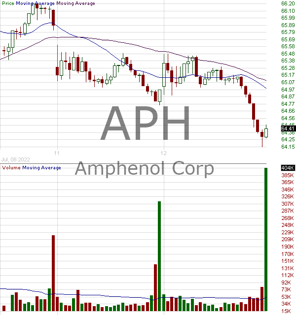 APH - Amphenol Corporation 15 minute intraday candlestick chart with less than 1 minute delay