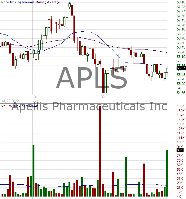 APLS - Apellis Pharmaceuticals Inc. 15 minute intraday candlestick chart with less than 1 minute delay