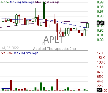 APLT - Applied Therapeutics Inc. 15 minute intraday candlestick chart with less than 1 minute delay