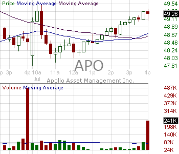 APO - Apollo Global Management Inc. Class A 15 minute intraday candlestick chart with less than 1 minute delay