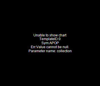 APOP - Cellect Biotechnology Ltd. - ADR 15 minute intraday candlestick chart with less than 1 minute delay