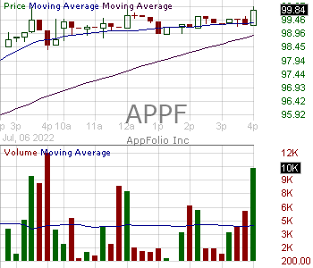 APPF - AppFolio Inc. 15 minute intraday candlestick chart with less than 1 minute delay