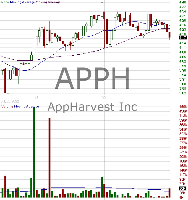APPH - AppHarvest Inc. 15 minute intraday candlestick chart with less than 1 minute delay
