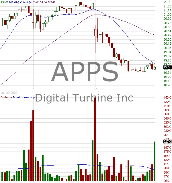 APPS - Digital Turbine Inc. 15 minute intraday candlestick chart with less than 1 minute delay