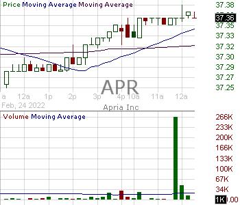 APR - Apria Inc. 15 minute intraday candlestick chart with less than 1 minute delay