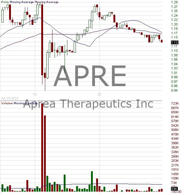 APRE - Aprea Therapeutics Inc. 15 minute intraday candlestick chart with less than 1 minute delay