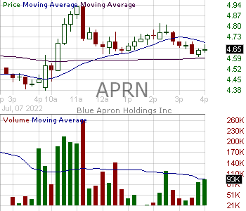 APRN - Blue Apron Holdings Inc. Class A 15 minute intraday candlestick chart with less than 1 minute delay