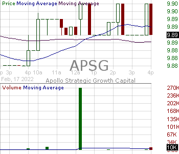 APSG - Apollo Strategic Growth Capital Class A Ordinary Shares 15 minute intraday candlestick chart with less than 1 minute delay