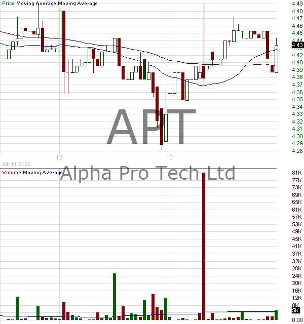 APT - Alpha Pro Tech Ltd. 15 minute intraday candlestick chart with less than 1 minute delay