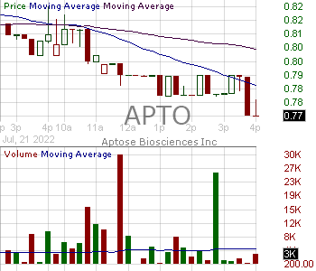 APTO - Aptose Biosciences Inc. 15 minute intraday candlestick chart with less than 1 minute delay