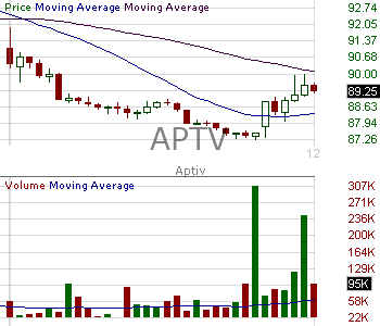 APTV - Aptiv PLC Ordinary Shares 15 minute intraday candlestick chart with less than 1 minute delay