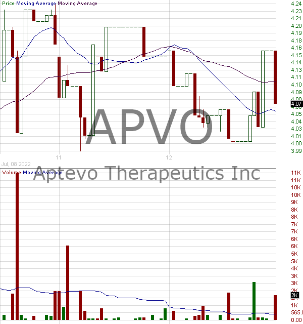 APVO - Aptevo Therapeutics Inc. 15 minute intraday candlestick chart with less than 1 minute delay