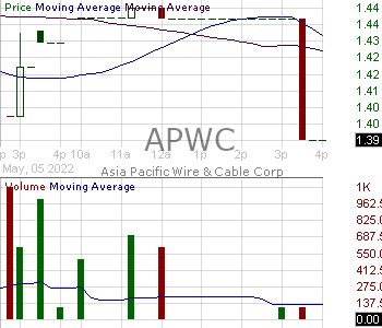 APWC - Asia Pacific Wire 15 minute intraday candlestick chart with less than 1 minute delay