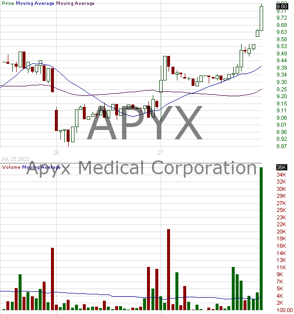 APYX - Apyx Medical Corporation 15 minute intraday candlestick chart with less than 1 minute delay
