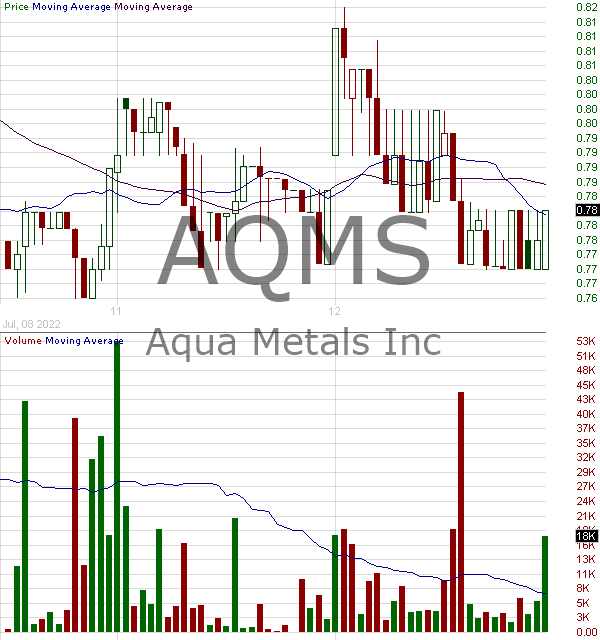 AQMS - Aqua Metals Inc. 15 minute intraday candlestick chart with less than 1 minute delay