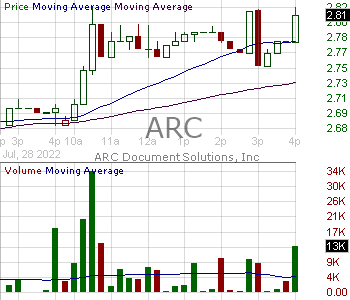ARC - ARC Document Solutions Inc. 15 minute intraday candlestick chart with less than 1 minute delay