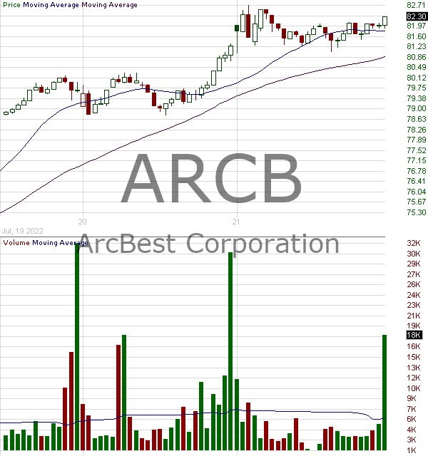 ARCB - ArcBest Corporation 15 minute intraday candlestick chart with less than 1 minute delay