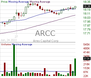 ARCC - Ares Capital Corporation - Closed End Fund 15 minute intraday candlestick chart with less than 1 minute delay