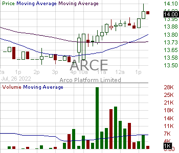 ARCE - Arco Platform Limited Common Shares 15 minute intraday candlestick chart with less than 1 minute delay