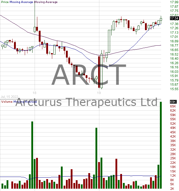 ARCT - Arcturus Therapeutics Holdings Inc. 15 minute intraday candlestick chart with less than 1 minute delay