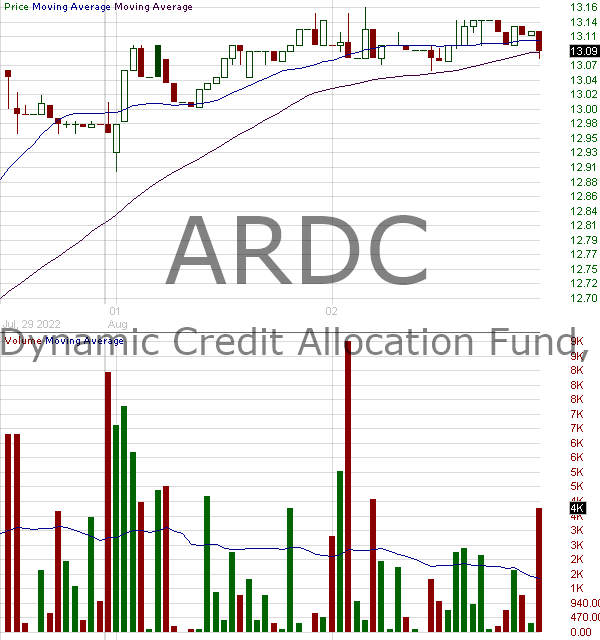 ARDC - Ares Dynamic Credit Allocation Fund Inc. Common Shares 15 minute intraday candlestick chart with less than 1 minute delay