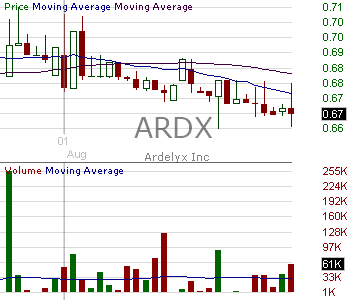 ARDX - Ardelyx Inc. 15 minute intraday candlestick chart with less than 1 minute delay