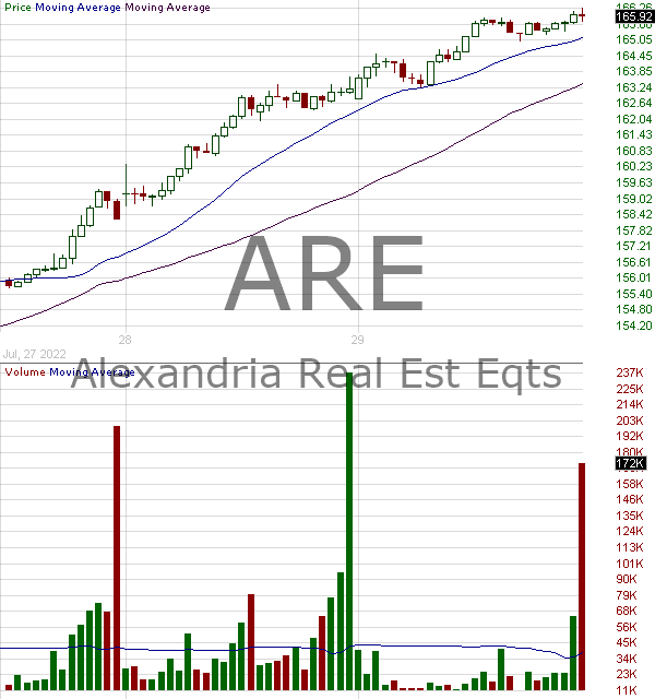 ARE - Alexandria Real Estate Equities Inc. 15 minute intraday candlestick chart with less than 1 minute delay