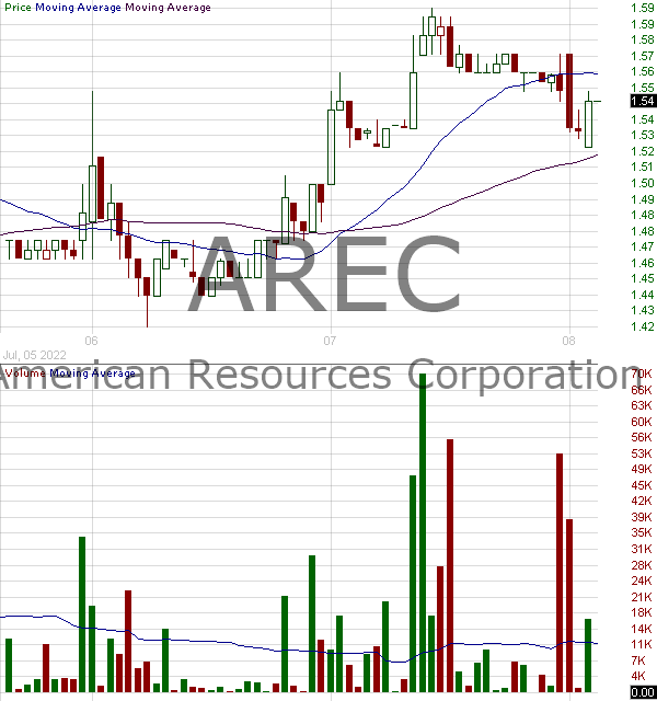 AREC - American Resources Corporation 15 minute intraday candlestick chart with less than 1 minute delay