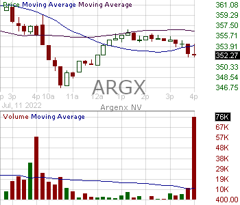 ARGX - argenx SE - ADR 15 minute intraday candlestick chart with less than 1 minute delay