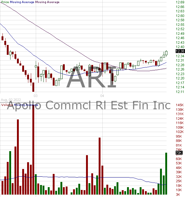 ARI - Apollo Commercial Real Estate Finance Inc 15 minute intraday candlestick chart with less than 1 minute delay