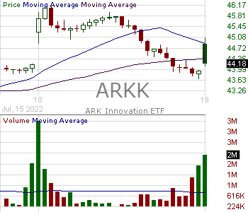 ARKK - ARK Innovation ETF 15 minute intraday candlestick chart with less than 1 minute delay