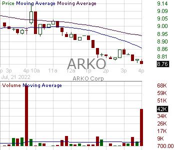 ARKO - ARKO Corp. 15 minute intraday candlestick chart with less than 1 minute delay