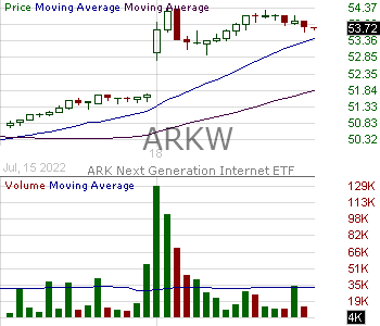 ARKW - ARK Web x.0 ETF 15 minute intraday candlestick chart with less than 1 minute delay