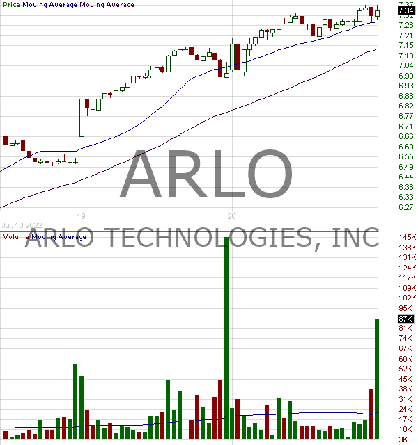 ARLO - Arlo Technologies Inc. 15 minute intraday candlestick chart with less than 1 minute delay